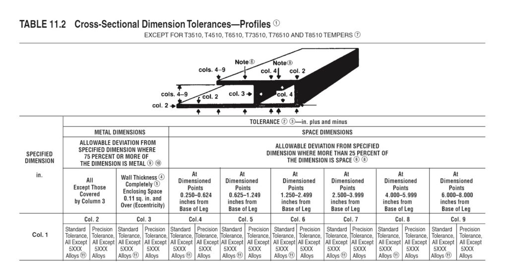 Cross Sectional Dimensional Tolerances Extrusions